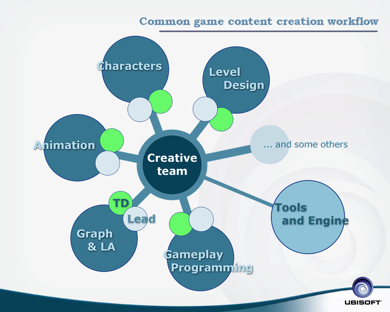 Common game content creation workflow